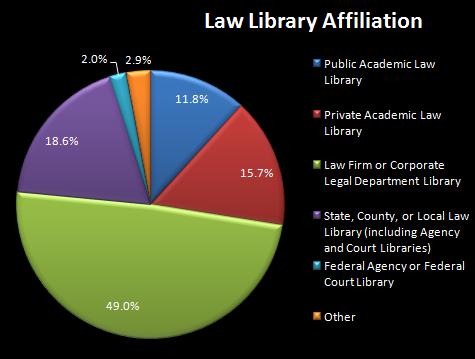 Lawlibaffiliation