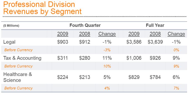 Prof div revenues segments