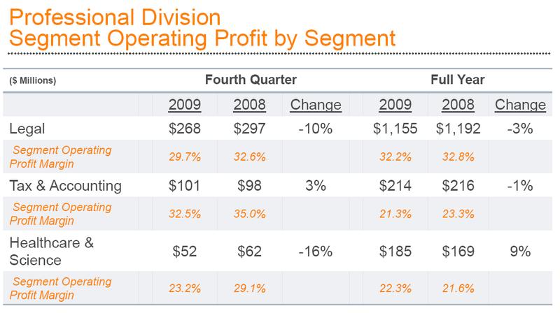 Prof div profit margins