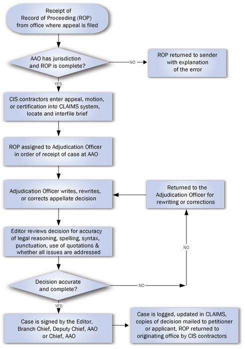 AAO-Flow-Chart[1]