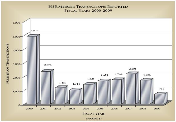 Mergers2000-2009
