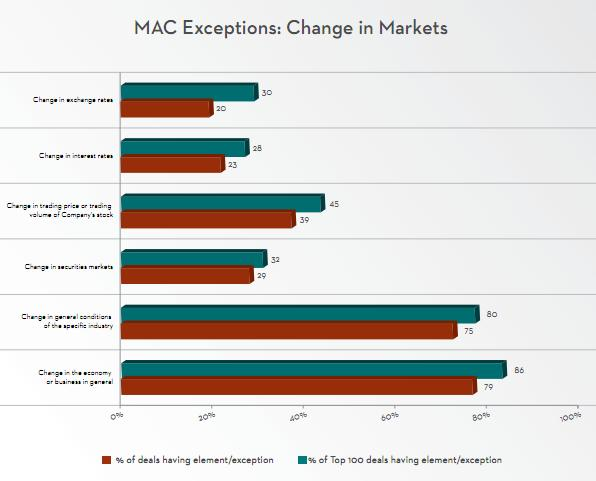 2010MAC exceptions