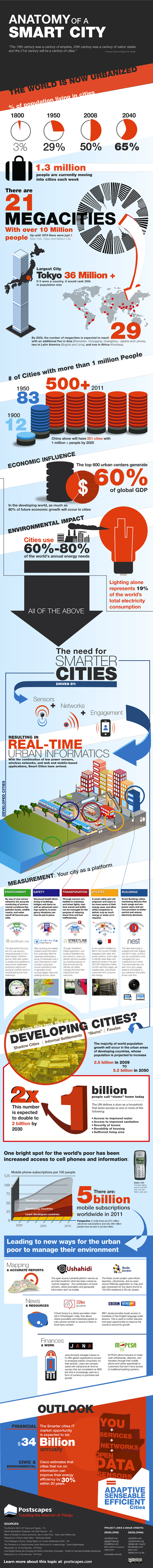 Anatomy-of-smart-city-infographic1