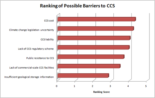 CCSbarriers