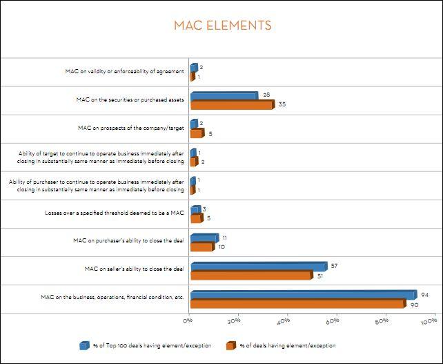 MAC elements