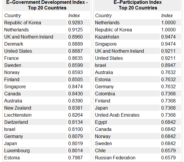 Un 2012 egov rankings top 20