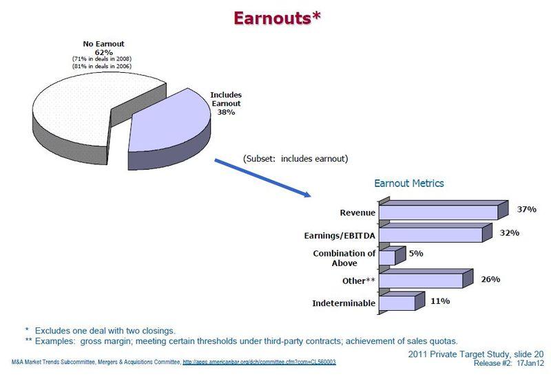 Earnouts2012