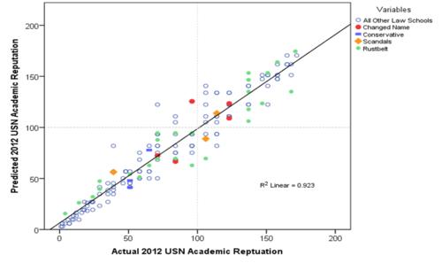 Predict academic reputation