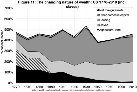 Slave wealth
