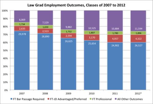 NALP 2007 to 2012 breakdown