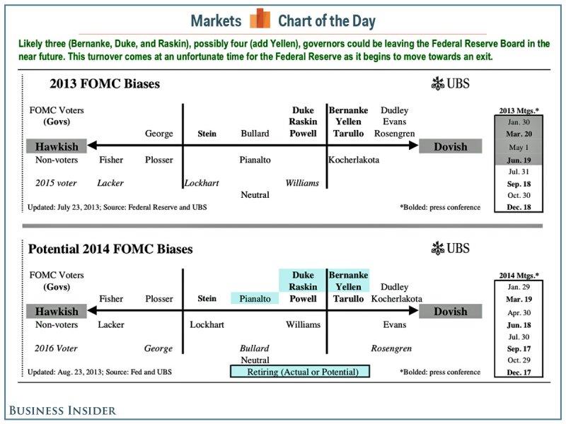 Fed FOMC Policy Chart