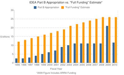 Appros-fullfunding-chart