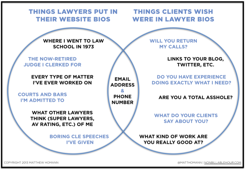 Lawyer-Bio-Website-Diagram