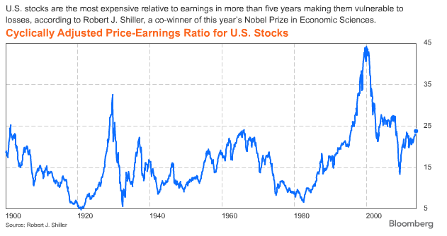 Shiller stock CAPE