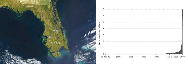 Florida sea levels and population