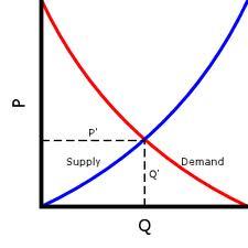 Supply Demand Curve