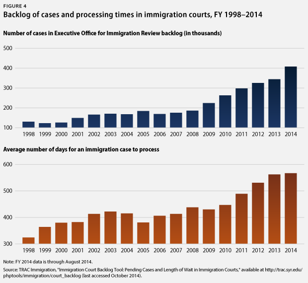 ImmigrationCourts_fig4