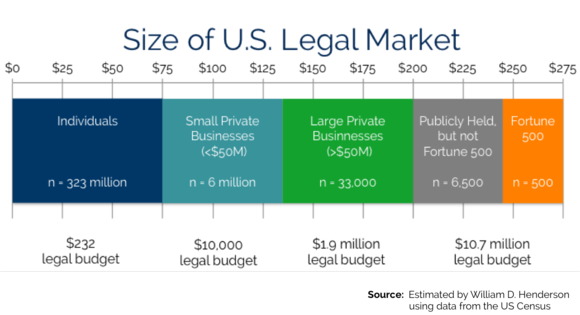 Legal Market