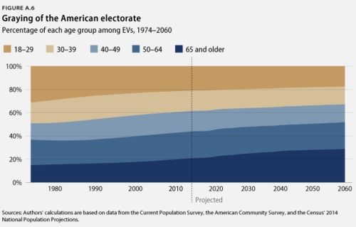 Graying of American Electorate