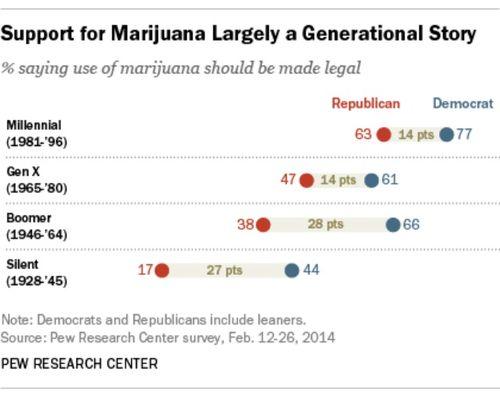 Pew-marijuana-chart