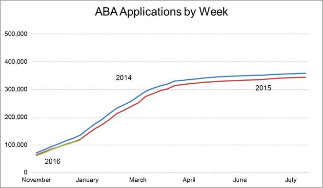Three-year-aba2