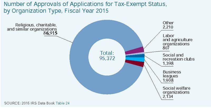 2015 IRS Data Book Graph 2