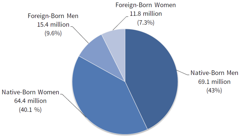 The_impact_of_immigrant_women_on_americas_labor_force_figure_1