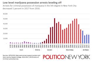 Marijuanaarrestsmayors2017