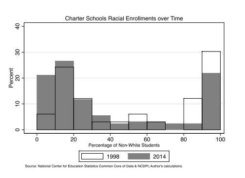 Charter School EnrollmentCapture