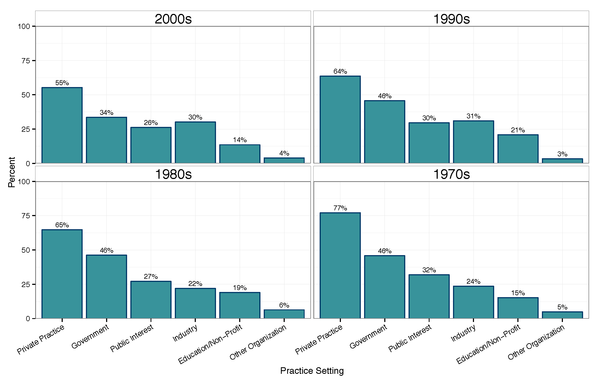 Job_Type_Percentages_By_Decade
