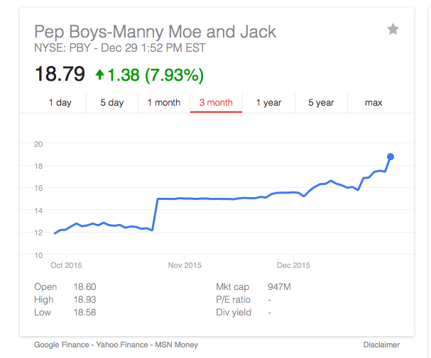 Pep boys stock price