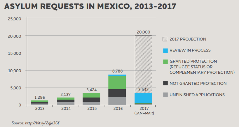 Asylum-requests-in-Mexico-2013-2017_JPG