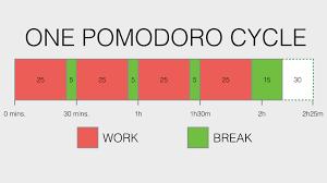 Pomodoro timeline