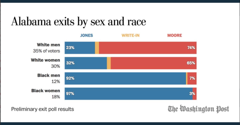 Moore-jones-exit-poll-chart