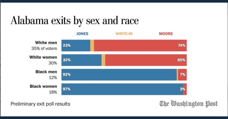 Moore-jones-exit-poll-chart