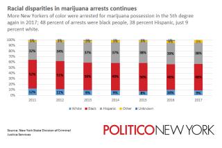 Marijuanaarrestsrace2017