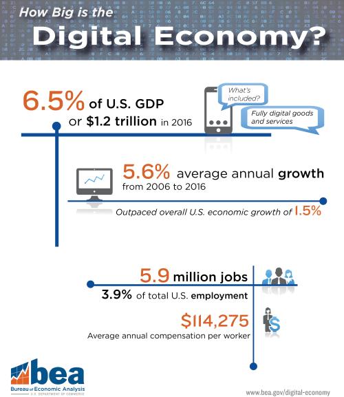 How-big-is-the-digital-economy