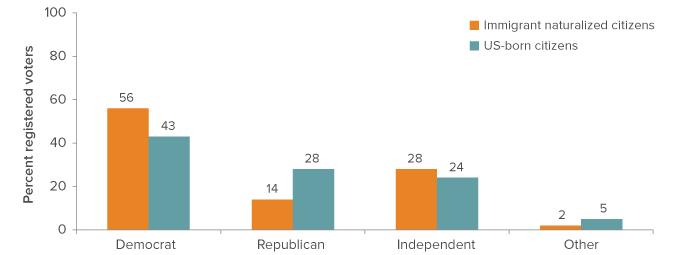 Immigrants-political-engagement-fig-2