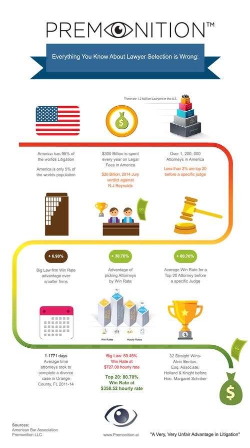 Infographic-Everything-You-Know-About-Lawyer-Selection-Is-Wrong