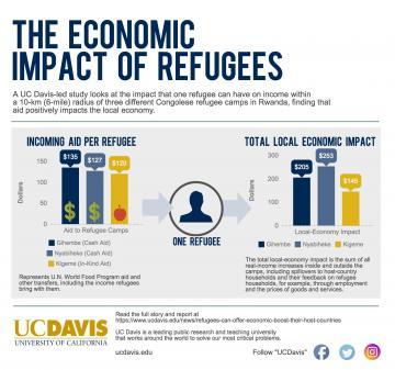 Ucdavis_economic-impact-of-refugees-360x337