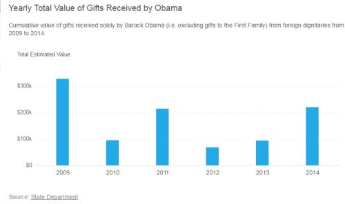 2016.10.26 obama gifts