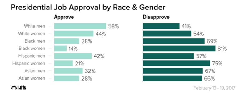 Nbc approval ratings pic