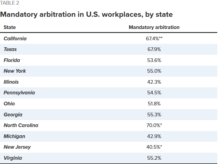 Screenshot-2018-4-9 The growing use of mandatory arbitration Access to the courts is now barred for more than 60 million Am[...]