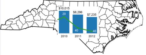 North Carolina Funding