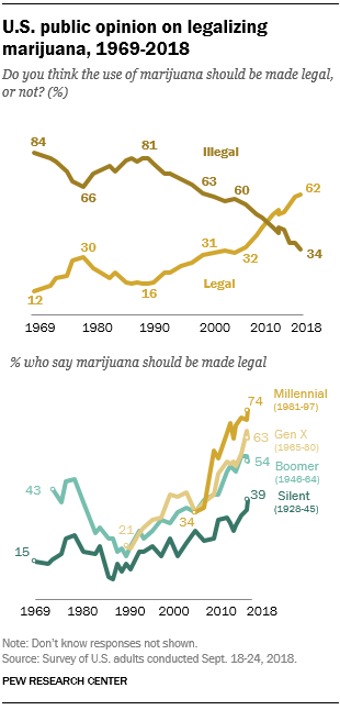 FT_18.10.05_marijuana_US-public-opinion-1969-2018b