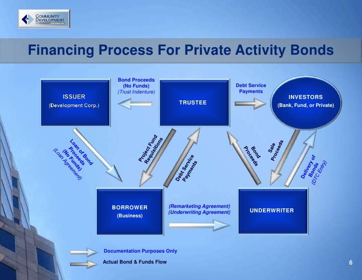 Privateactivitybonds