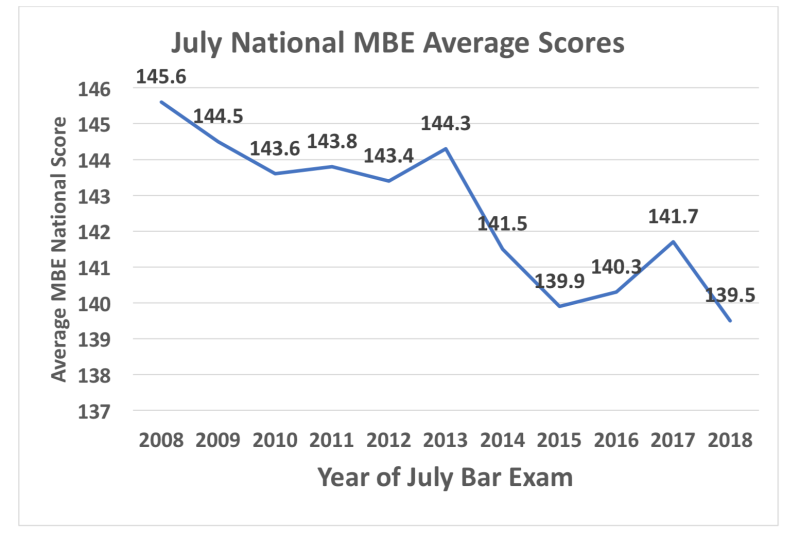 July National MBE Average Scores
