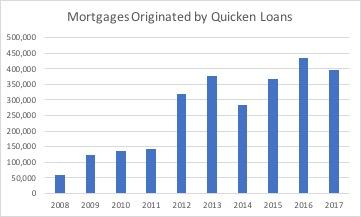 Quicken-Loans2