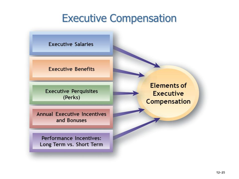 Executive+Compensation