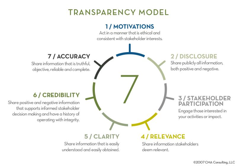 Transparency_Model-01